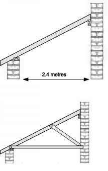 Lean Roof Maximum Span