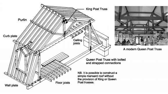 The form of pitched roofs housing defects green for Mansard roof construction details