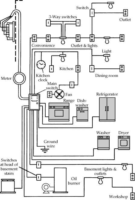 Temporary Wiring Diagram Amp Service