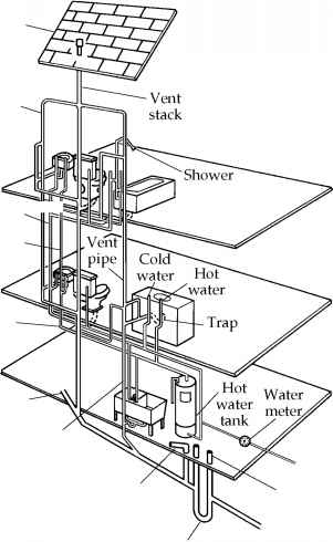 Water Supply Layout Building