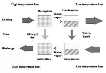 Heat Sink Types